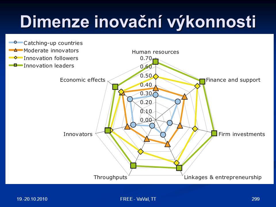 Dimenze inovační výkonnosti