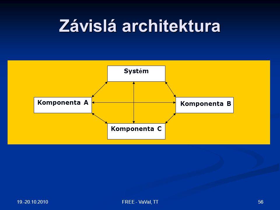 Závislá architektura Systém Komponenta A Komponenta B Komponenta C