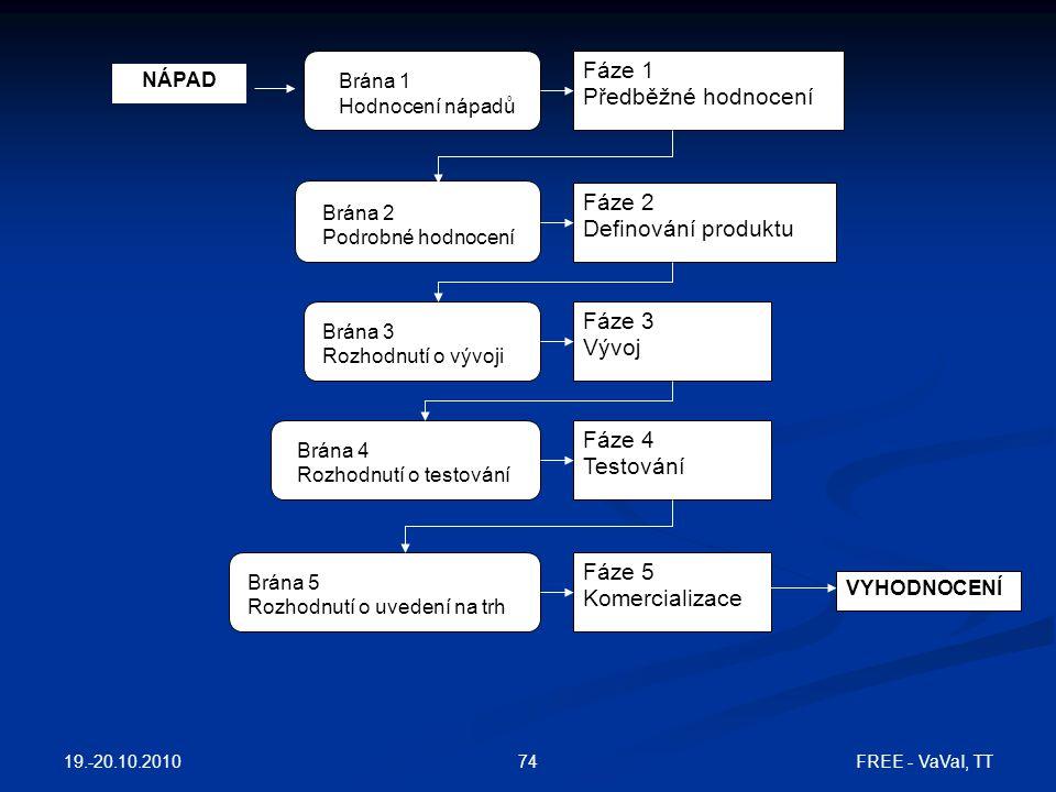 Fáze 1 Předběžné hodnocení Fáze 2 Definování produktu Fáze 3 Vývoj