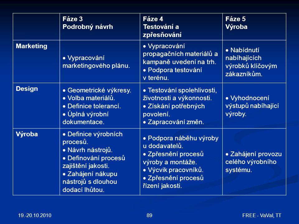 Testování a zpřesňování Fáze 5 Výroba Marketing