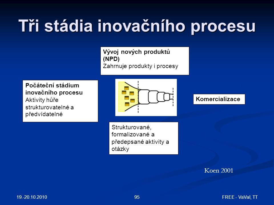 Tři stádia inovačního procesu