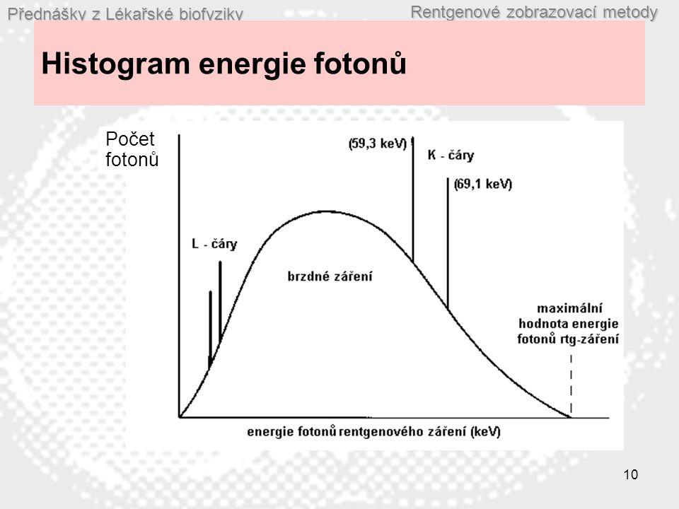 Histogram energie fotonů