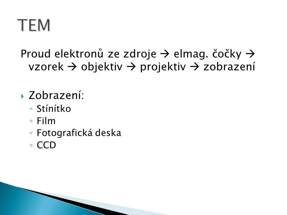 TEM Proud elektronů ze zdroje  elmag. čočky  vzorek  objektiv  projektiv  zobrazení. Zobrazení: