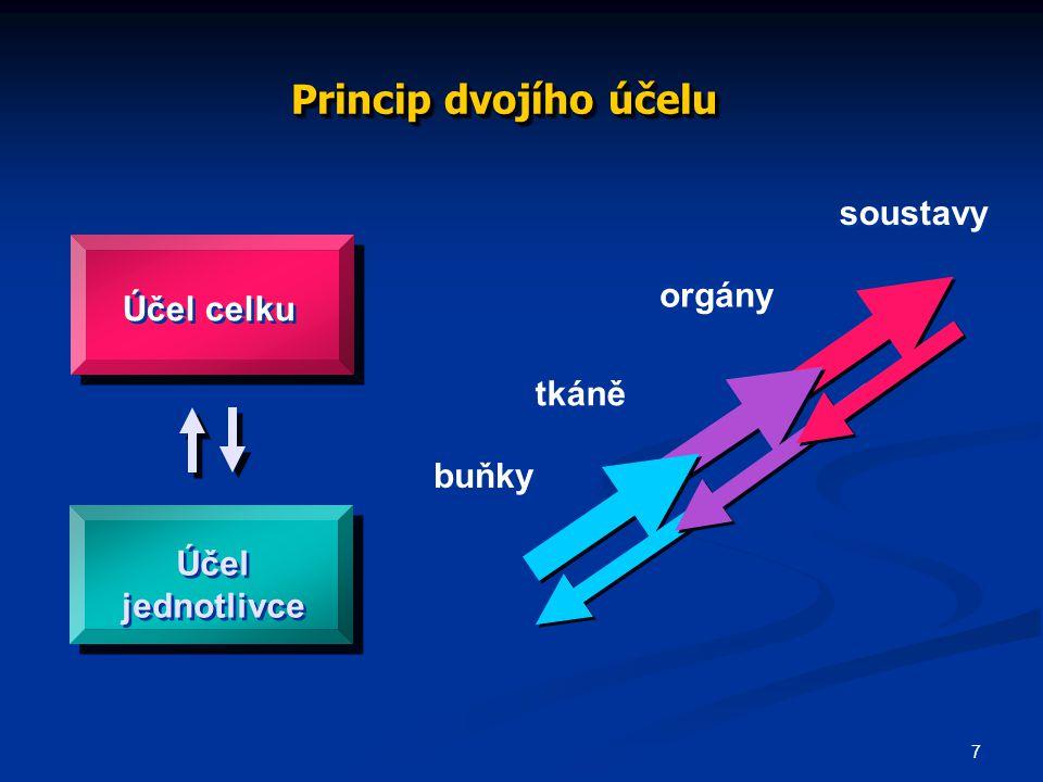 Princip dvojího účelu soustavy orgány Účel celku tkáně buňky