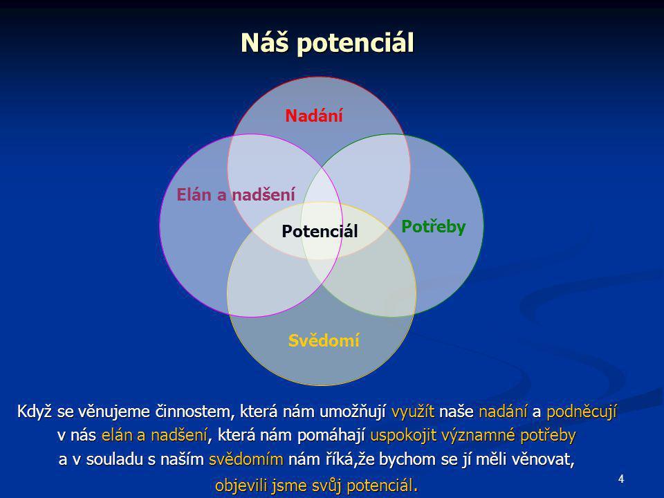 Náš potenciál Potenciál