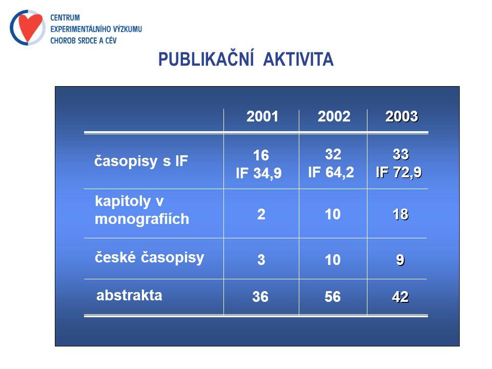 PUBLIKAČNÍ AKTIVITA 2001 2002 2003 16 IF 34,9 32 IF 64,2 33 IF 72,9