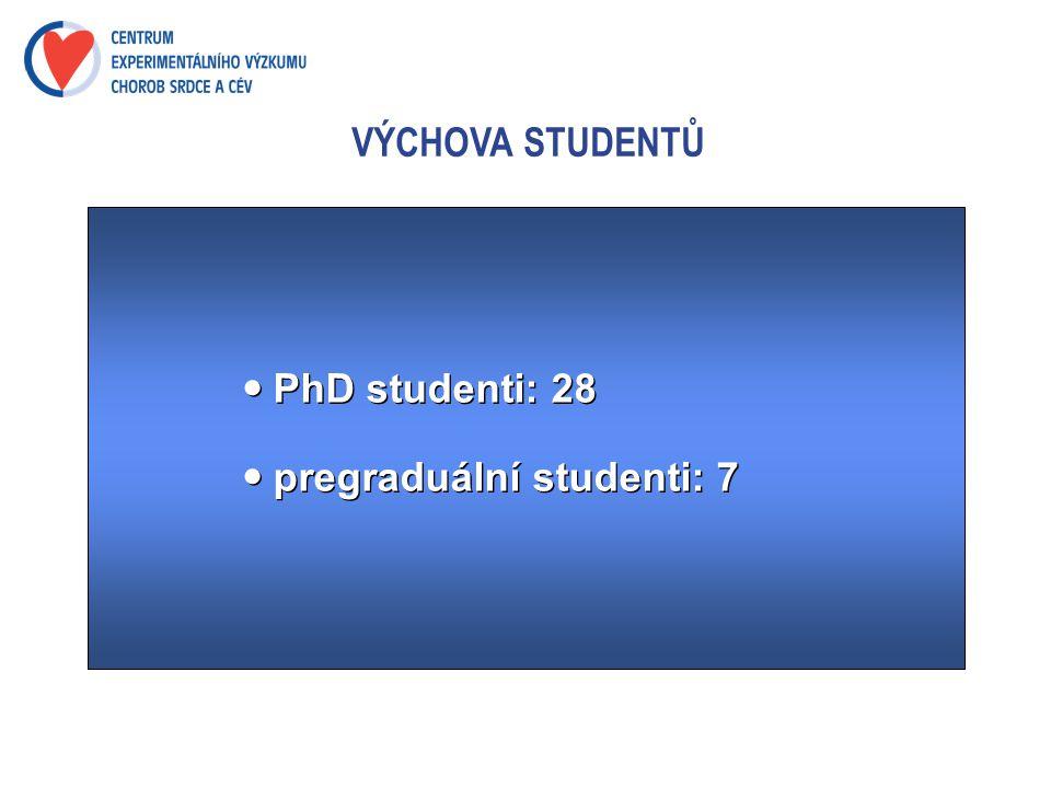 VÝCHOVA STUDENTŮ PhD studenti: 28 pregraduální studenti: 7