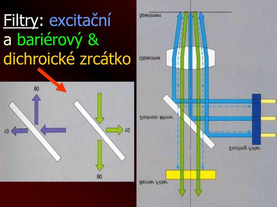 Filtry: excitační a bariérový & dichroické zrcátko