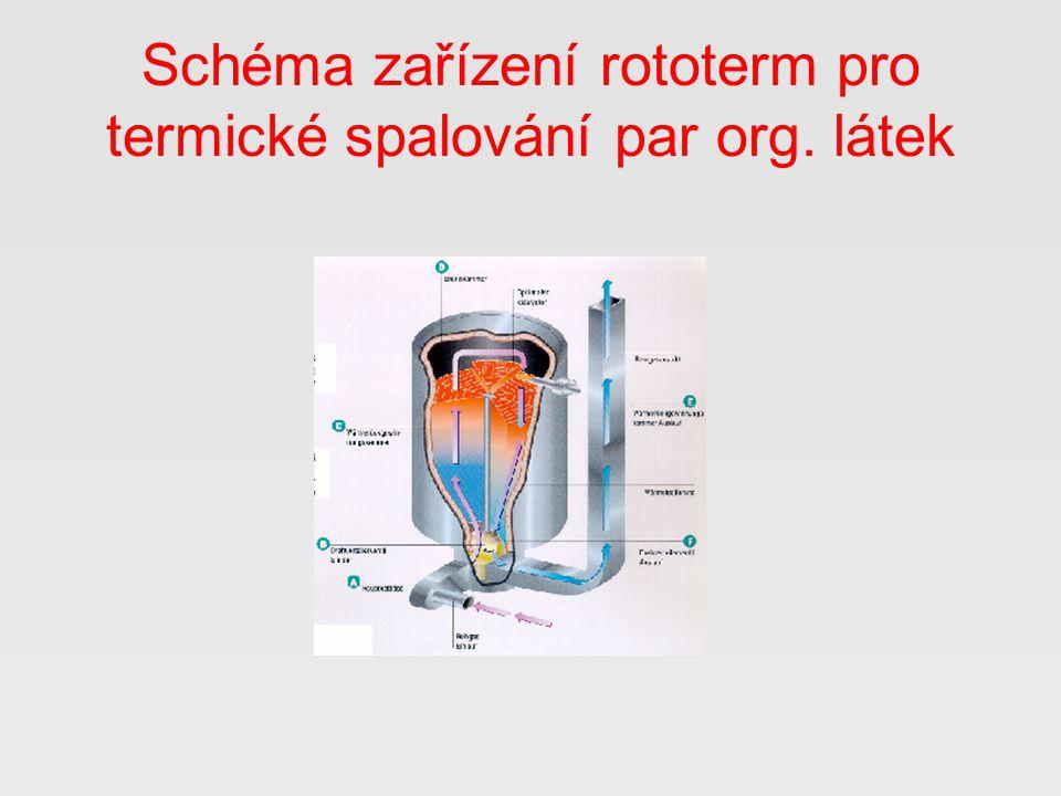 Schéma zařízení rototerm pro termické spalování par org. látek