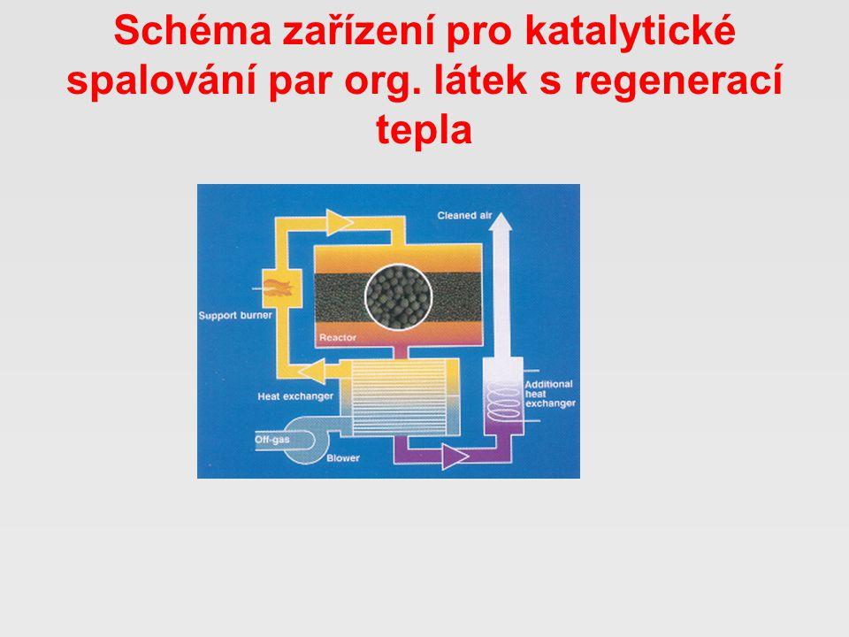 Schéma zařízení pro katalytické spalování par org