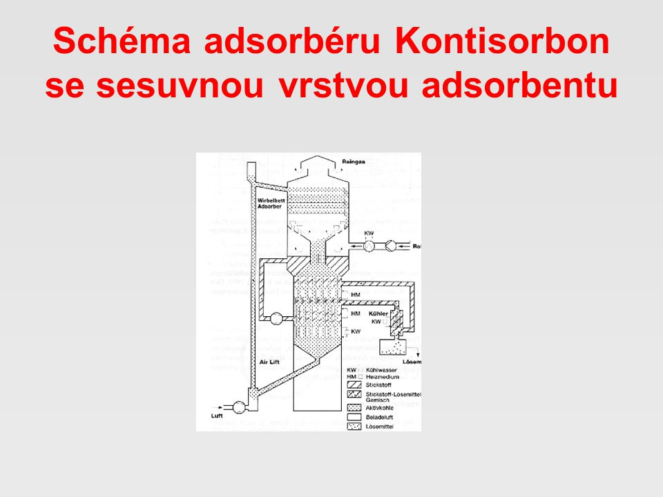 Schéma adsorbéru Kontisorbon se sesuvnou vrstvou adsorbentu