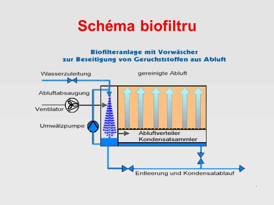 Schéma biofiltru