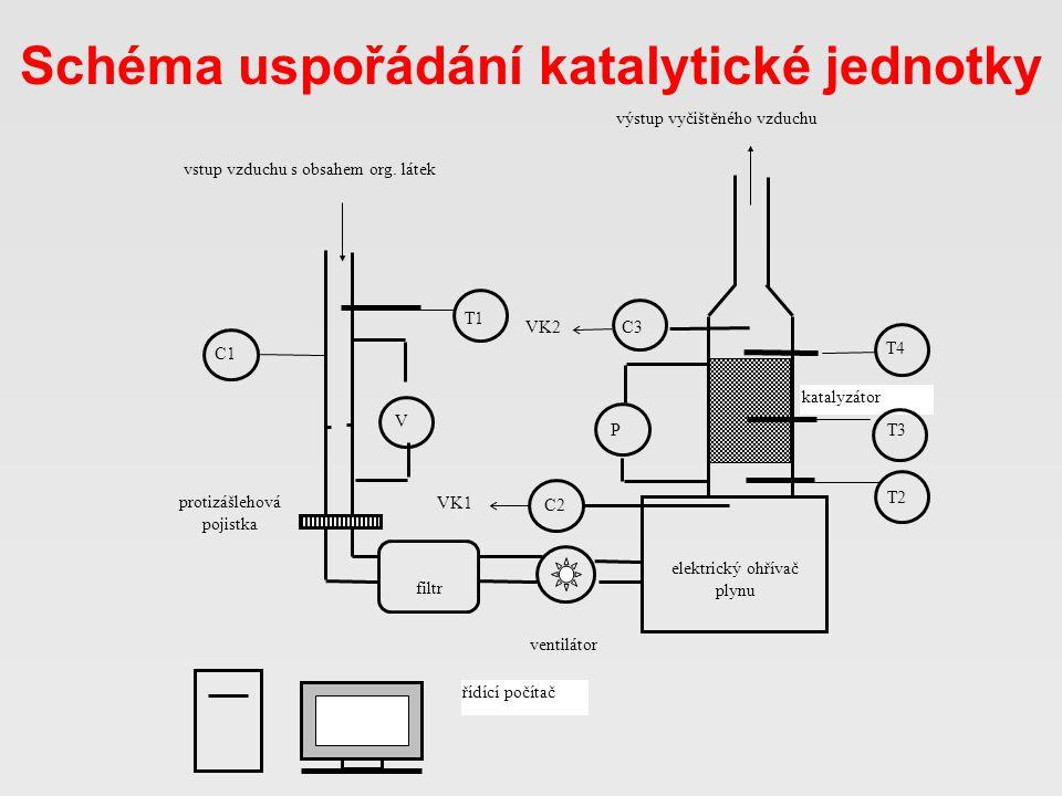 Schéma uspořádání katalytické jednotky