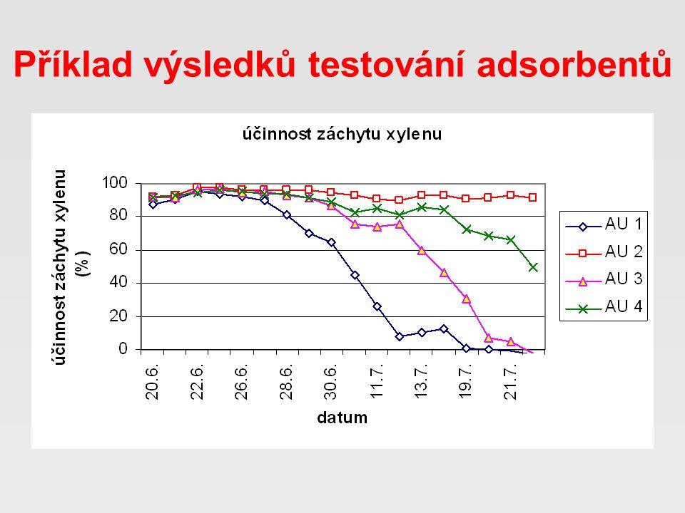 Příklad výsledků testování adsorbentů