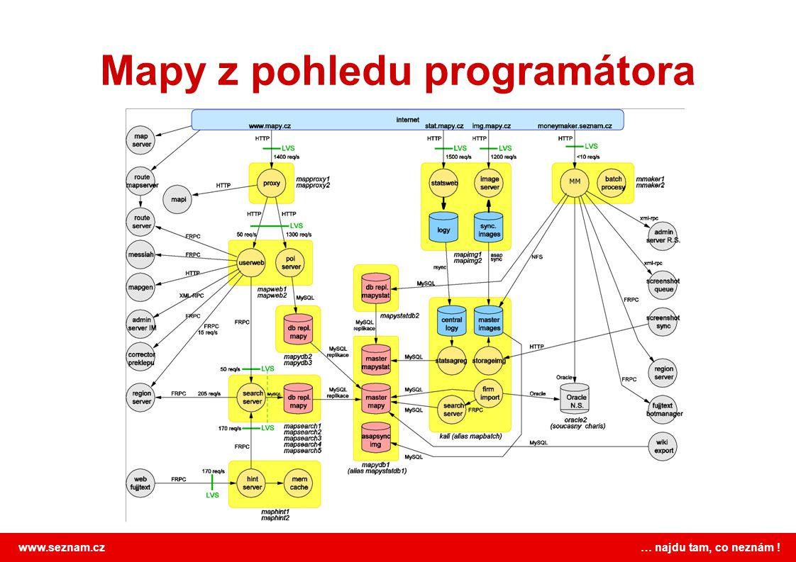 Mapy z pohledu programátora
