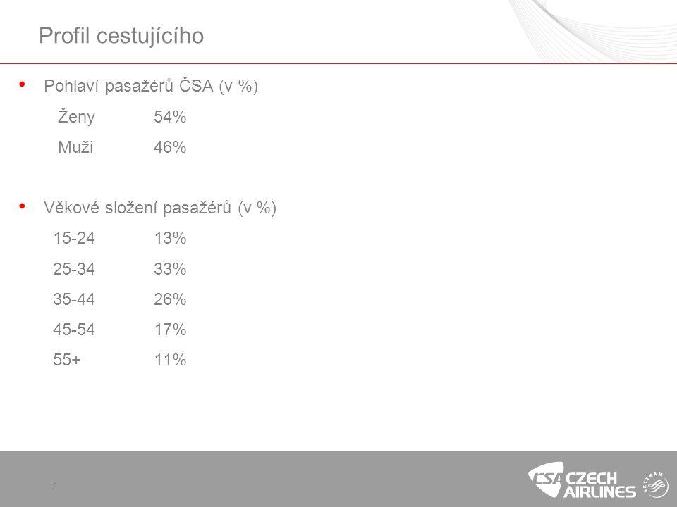 Profil cestujícího Pohlaví pasažérů ČSA (v %) Ženy 54% Muži 46%