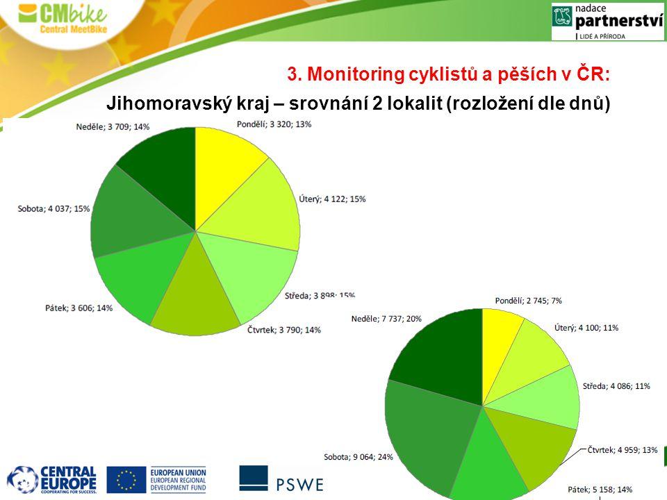 3. Monitoring cyklistů a pěších v ČR: