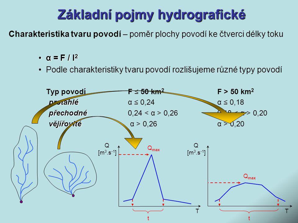Základní pojmy hydrografické