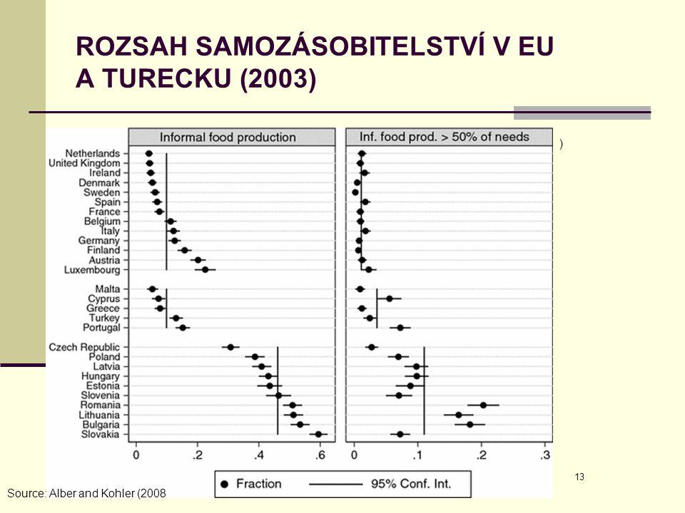 ROZSAH SAMOZÁSOBITELSTVÍ V EU A TURECKU (2003)
