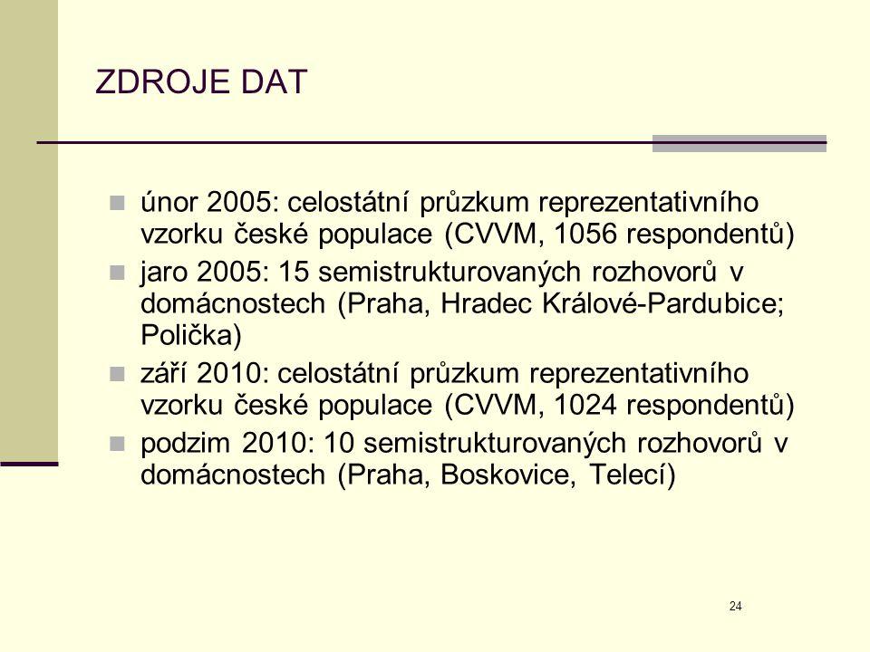 ZDROJE DAT únor 2005: celostátní průzkum reprezentativního vzorku české populace (CVVM, 1056 respondentů)