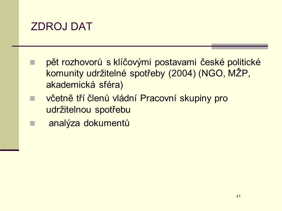 ZDROJ DAT pět rozhovorů s klíčovými postavami české politické komunity udržitelné spotřeby (2004) (NGO, MŽP, akademická sféra)