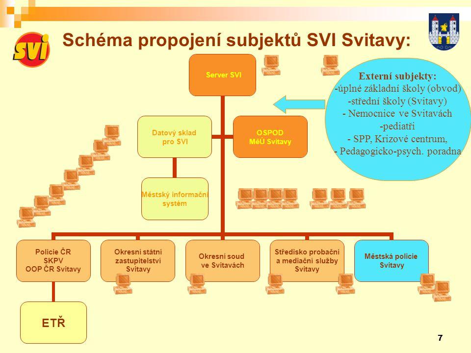 Schéma propojení subjektů SVI Svitavy: