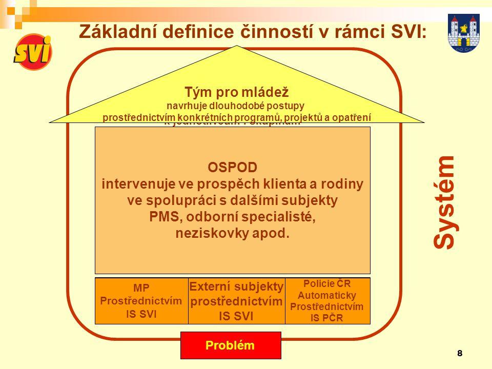 Základní definice činností v rámci SVI: