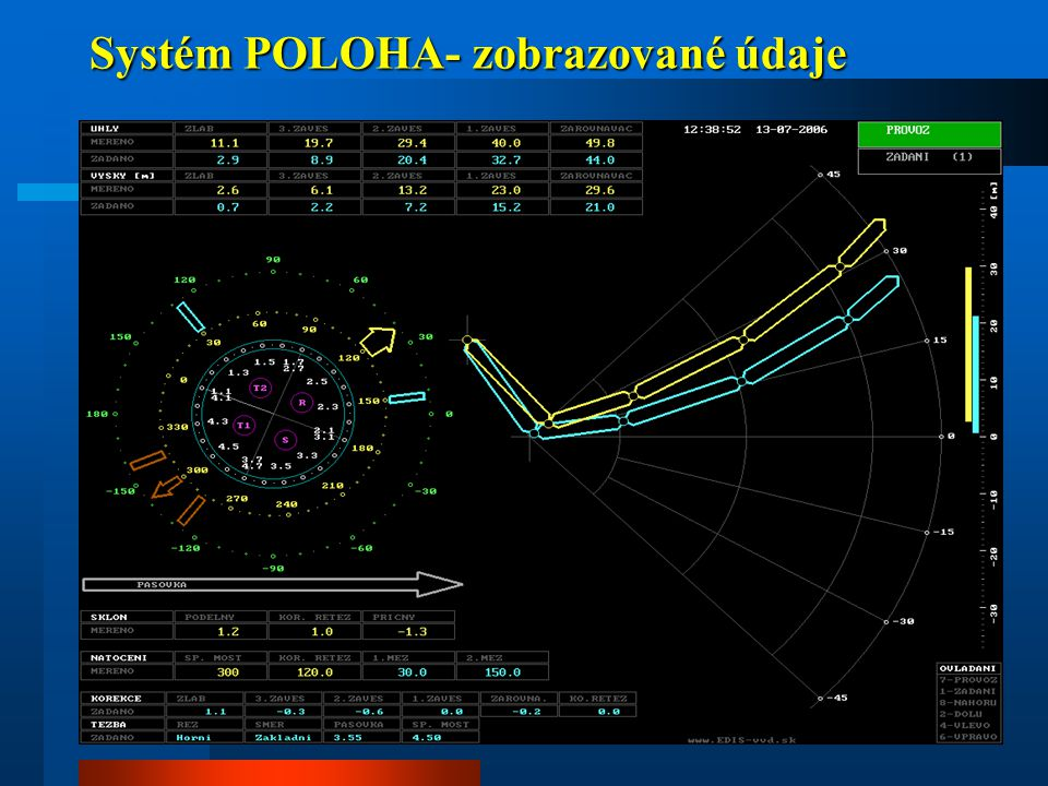 Systém POLOHA- zobrazované údaje