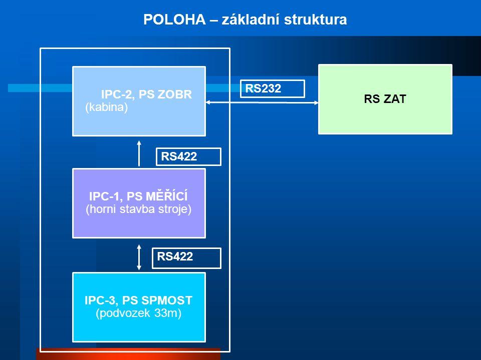 POLOHA – základní struktura