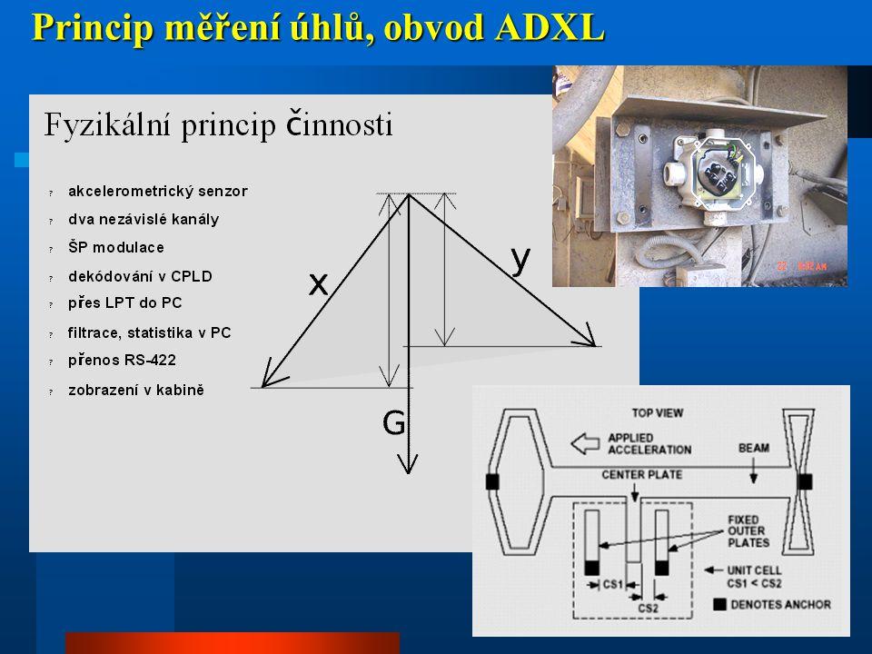 Princip měření úhlů, obvod ADXL