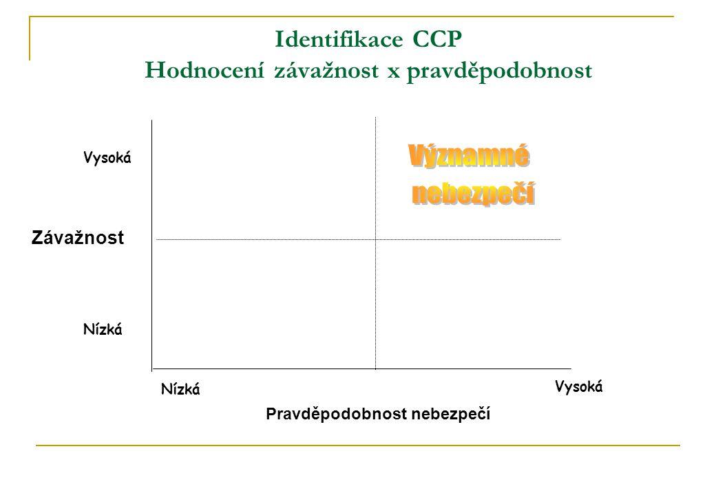 Identifikace CCP Hodnocení závažnost x pravděpodobnost