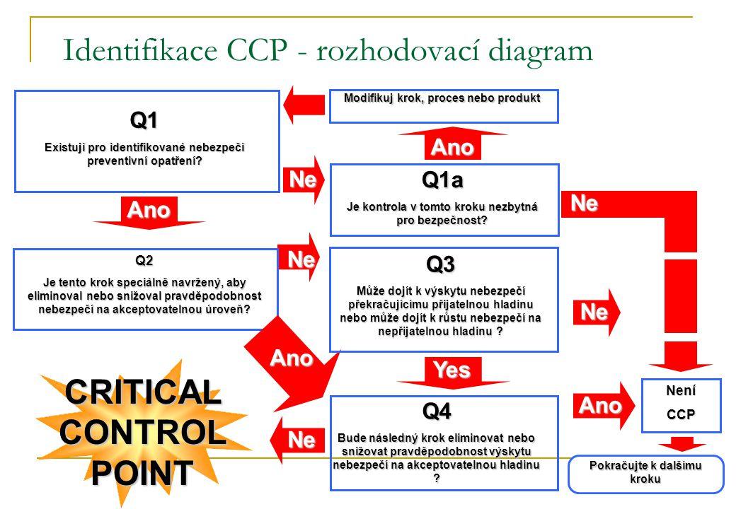 Identifikace CCP - rozhodovací diagram
