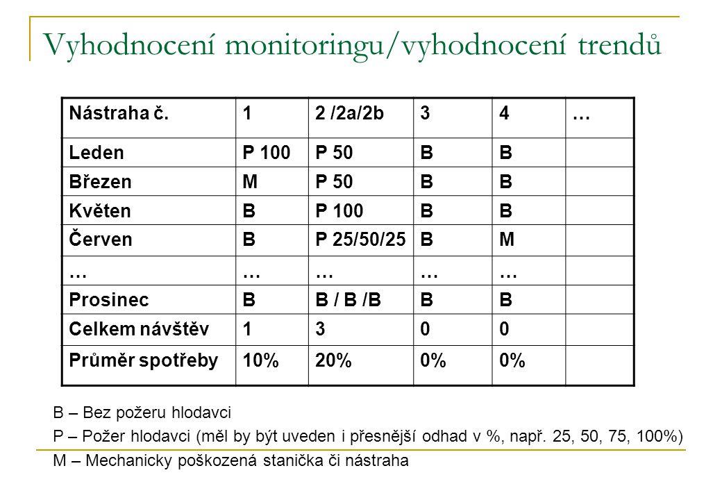 Vyhodnocení monitoringu/vyhodnocení trendů