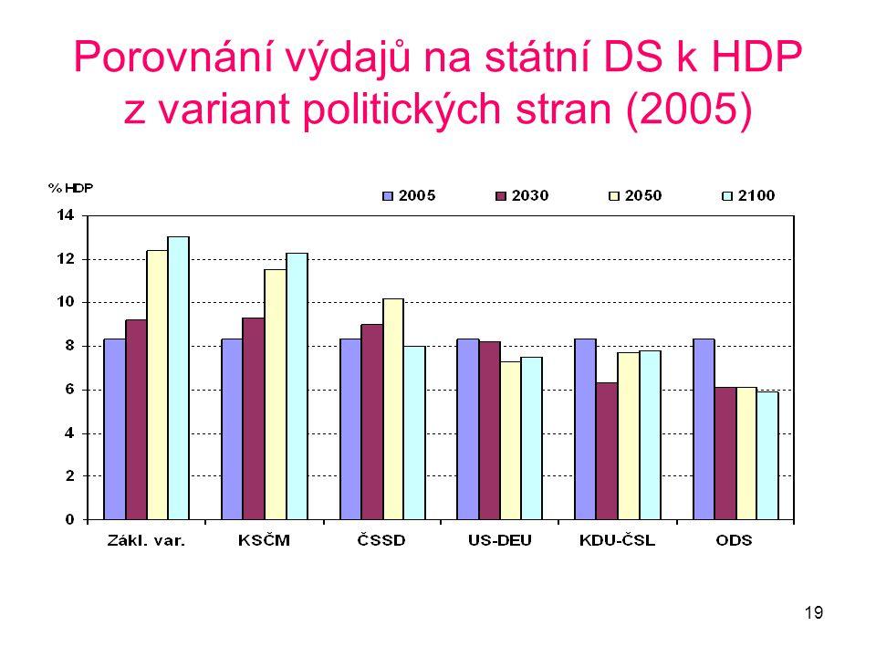 Porovnání výdajů na státní DS k HDP z variant politických stran (2005)