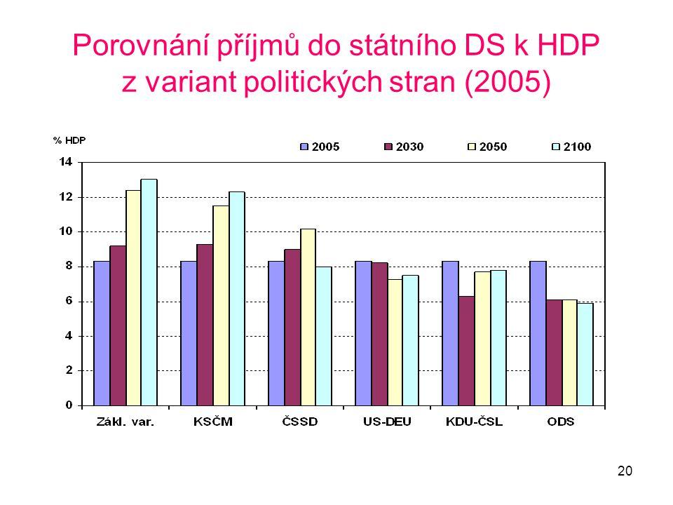 Porovnání příjmů do státního DS k HDP z variant politických stran (2005)