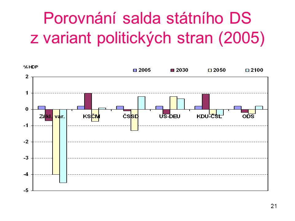 Porovnání salda státního DS z variant politických stran (2005)