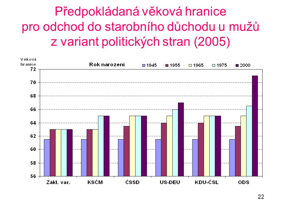 Předpokládaná věková hranice pro odchod do starobního důchodu u mužů z variant politických stran (2005)