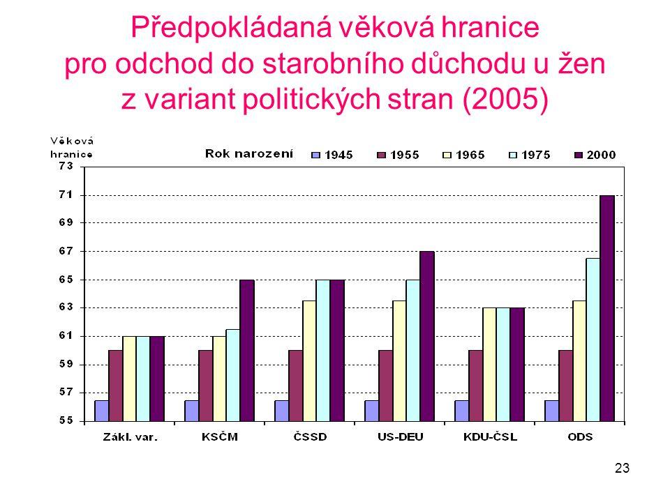 Předpokládaná věková hranice pro odchod do starobního důchodu u žen z variant politických stran (2005)
