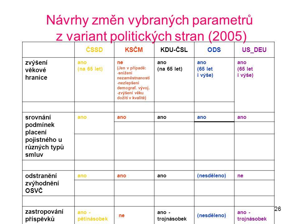 Návrhy změn vybraných parametrů z variant politických stran (2005)