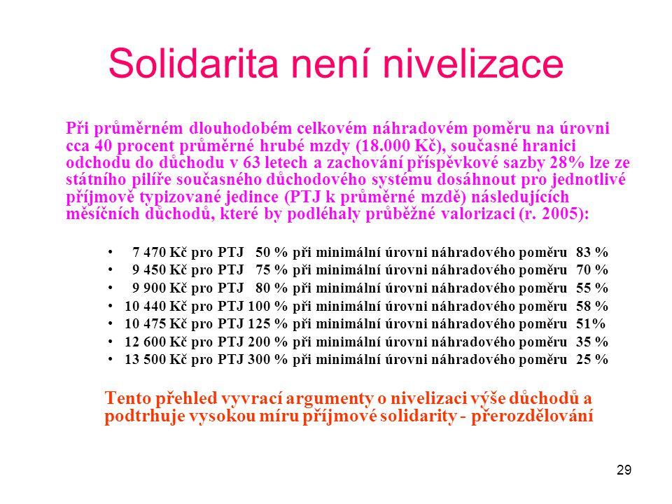 Solidarita není nivelizace