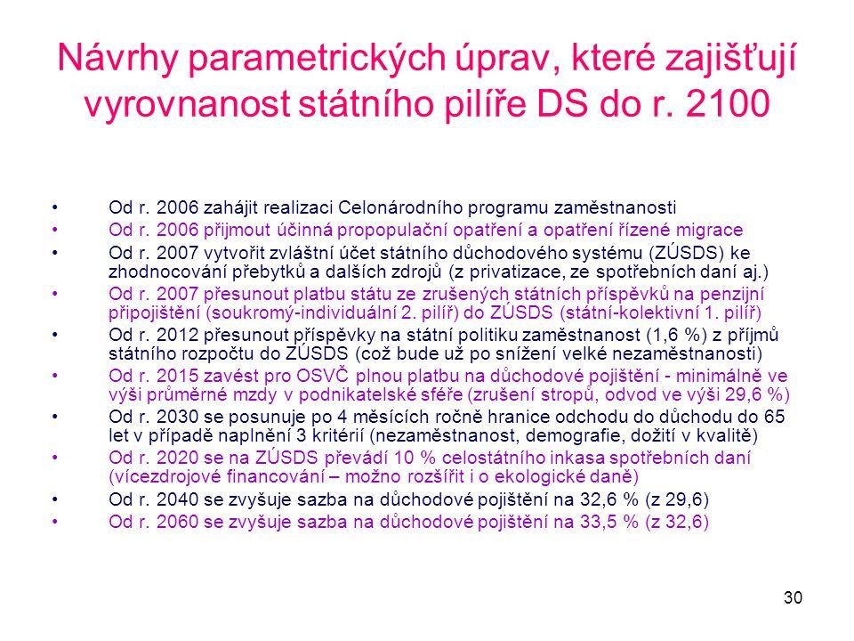 Návrhy parametrických úprav, které zajišťují vyrovnanost státního pilíře DS do r. 2100