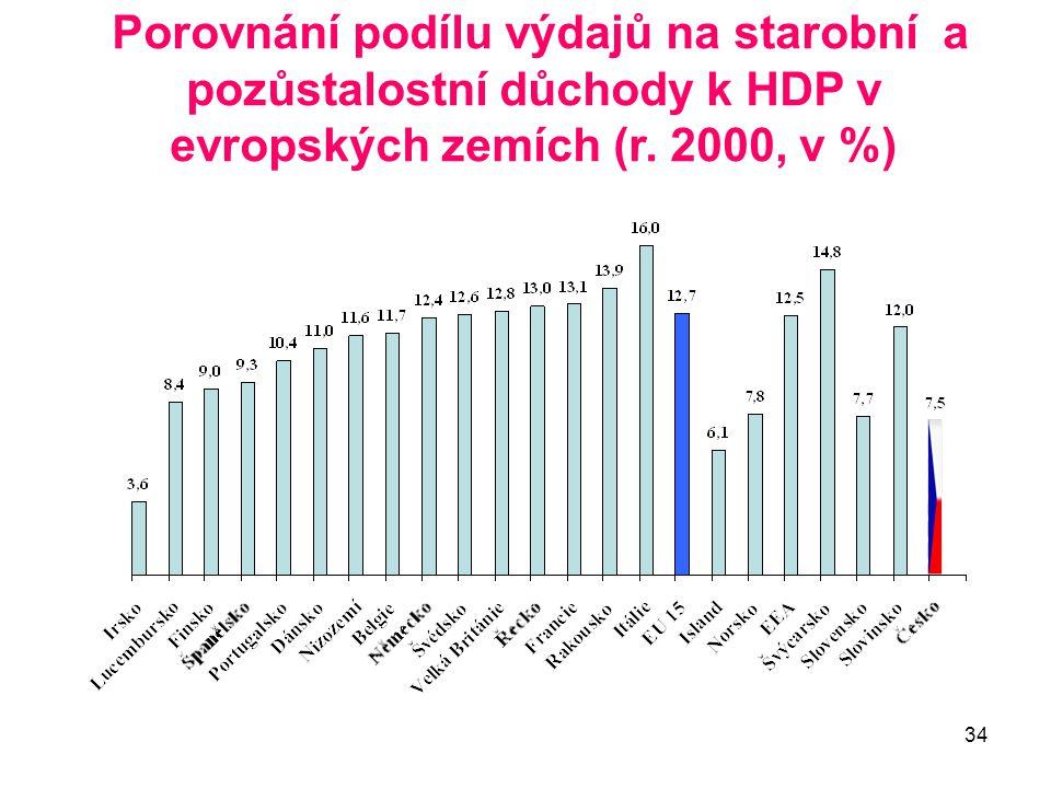 Porovnání podílu výdajů na starobní a pozůstalostní důchody k HDP v evropských zemích (r. 2000, v %)