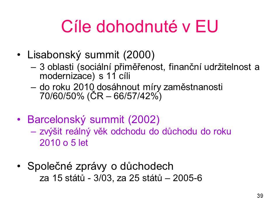 Cíle dohodnuté v EU Lisabonský summit (2000) Barcelonský summit (2002)