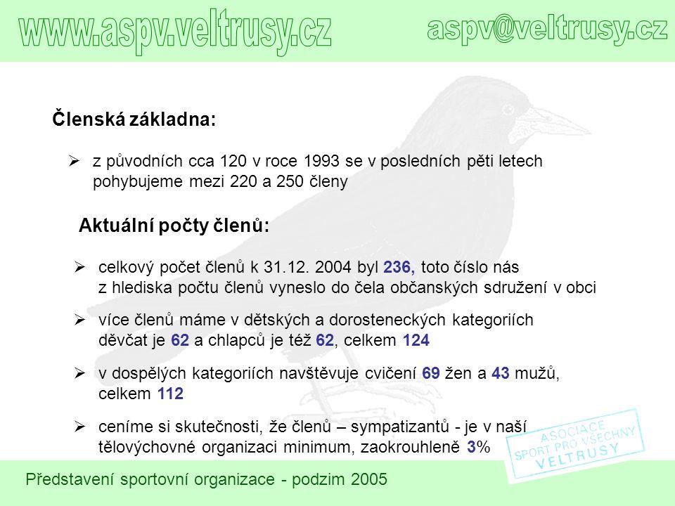 www.aspv.veltrusy.cz aspv@veltrusy.cz Členská základna: