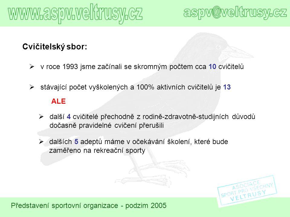 www.aspv.veltrusy.cz aspv@veltrusy.cz Cvičitelský sbor: