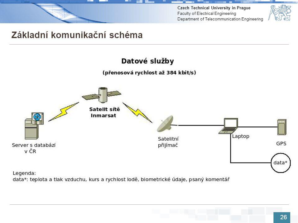Základní komunikační schéma