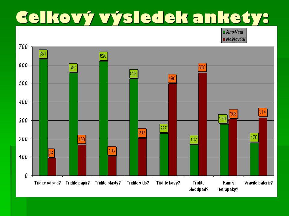Celkový výsledek ankety: