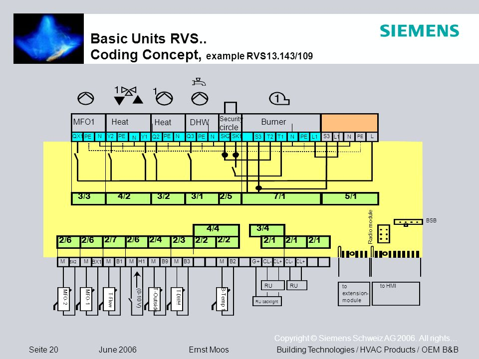 Basic Units RVS.. Coding Concept, example RVS13.143/109