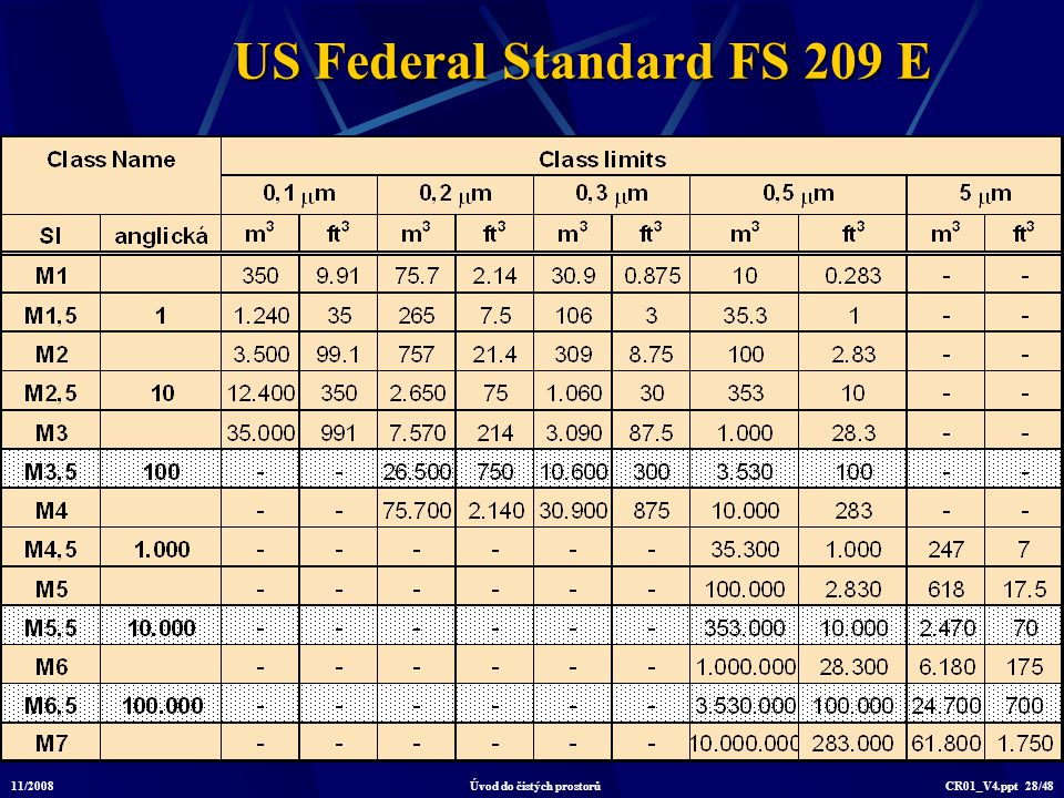 US Federal Standard FS 209 E