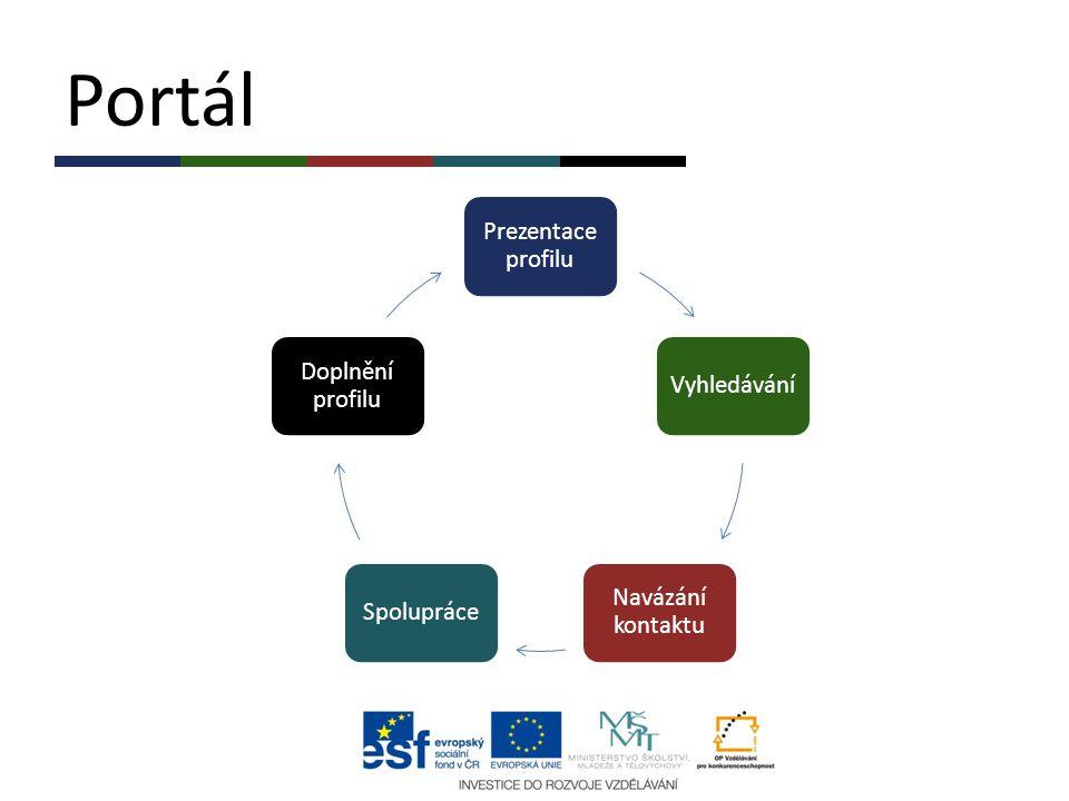 Portál Prezentace profilu Doplnění profilu Vyhledávání